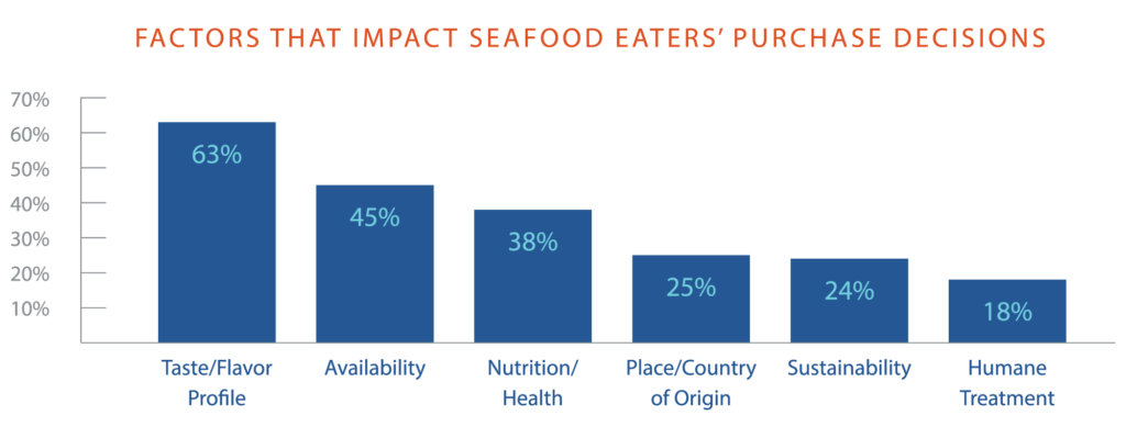 Farmed salmon infographic: Factors that Impact Seafood Eaters' Purchase Decisions. 63% taste/flavor profile, 45% availability, 38% nutrition/health, 25% place of country or origin, 24% sustainability, 18% humane treatment