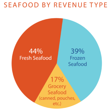 Farmed salmon infographic: Seafood by revenue type 44% fresh seafood, 39% frozen seafood, 17% grocery seafood